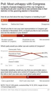 Meh: Nearly half don't care who controls Congress