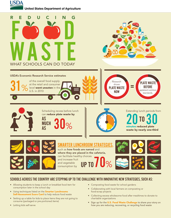 Infographic-food-waste